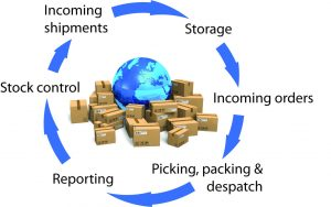 e-commerce-order-fulfillment-process
