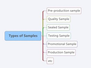 types-of-samples